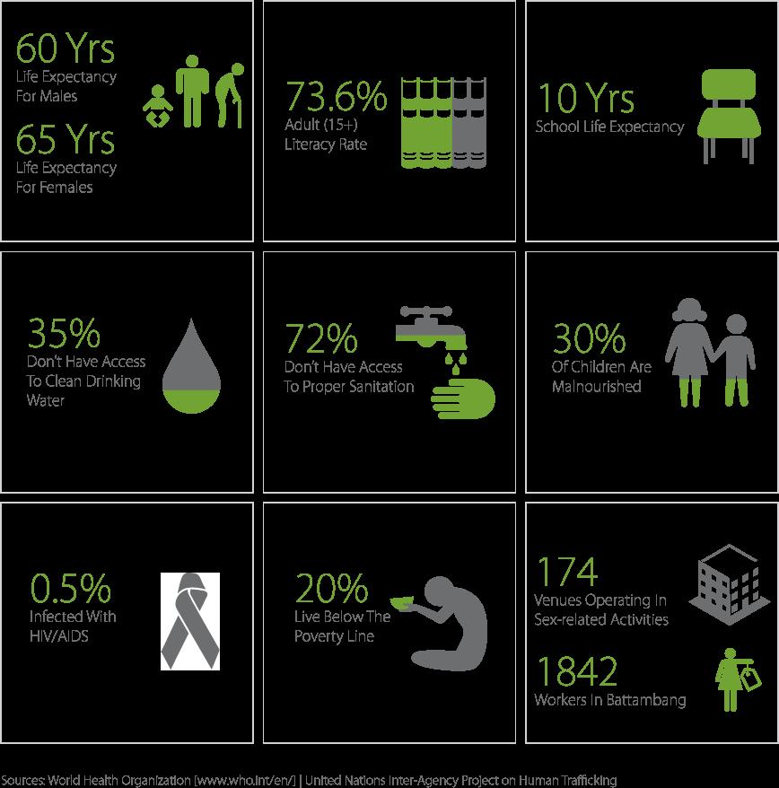 Cambodia-Infographics